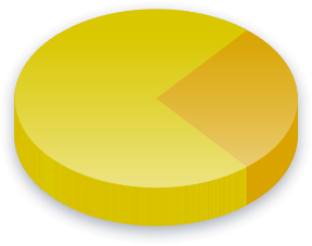 Offshore Banking Poll Results for The Opportunities Party