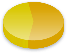 Elected Representatives Poll Results for Labour Party voters